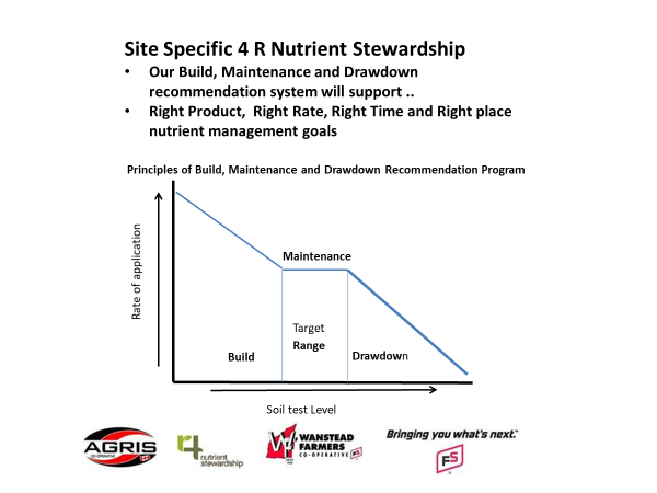 4R NStewardship graphic